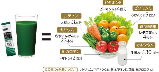 β-カロテン:トマトなら2個分 カリウム:さやいんげんなら23本分 ルティン:人参なら3本分 ビタミンE:ピーマンなら4個分 ビタミンC:みかんなら5個分 食物繊維:レタス葉なら4枚分 カルシウム:牛乳なら130ml分 この他にも栄養いっぱい:ナトリウム、マグネシウム、鉄、ビタミンK、葉酸、総クロロフィル